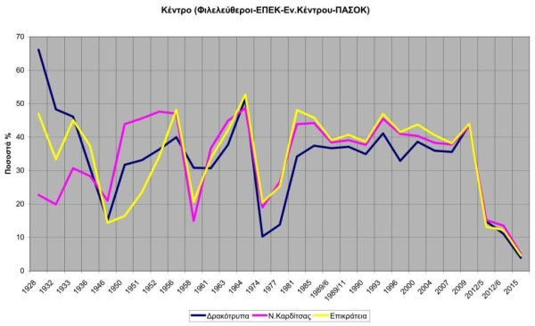 Ekloges_1928-2015_Kentro